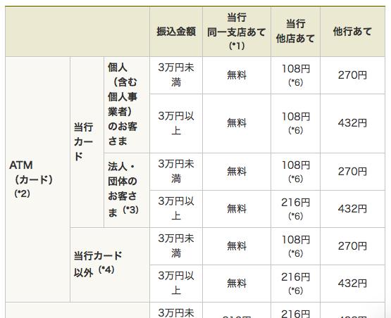 ダイレクト ufj 三菱 東京